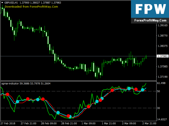 Download Sgmar Stochastic Free Forex Mt4 Indicator