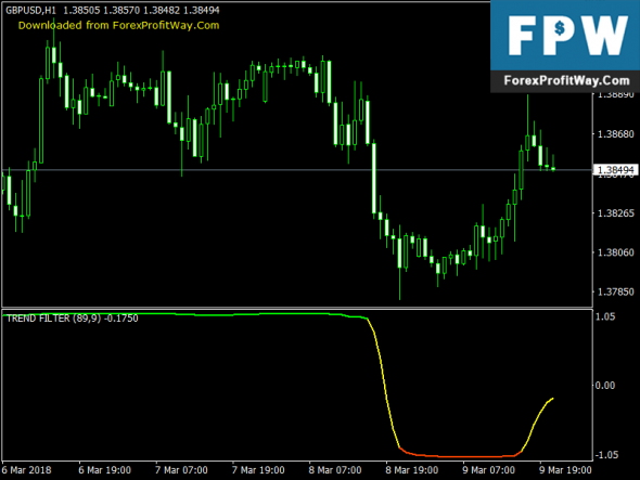 Download Trend Filter Free Forex Indicator For Mt4