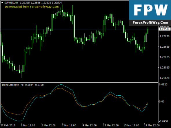 Download Trend Strength Trio Forex Indicator For Mt4