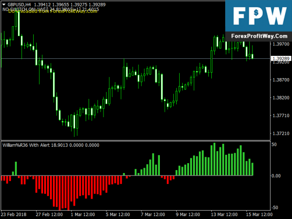 Download William Histogram with Alert Free Forex Indicator Mt4