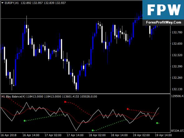 Download Forex Profit Blau Balance Alert Indicator For Mt4