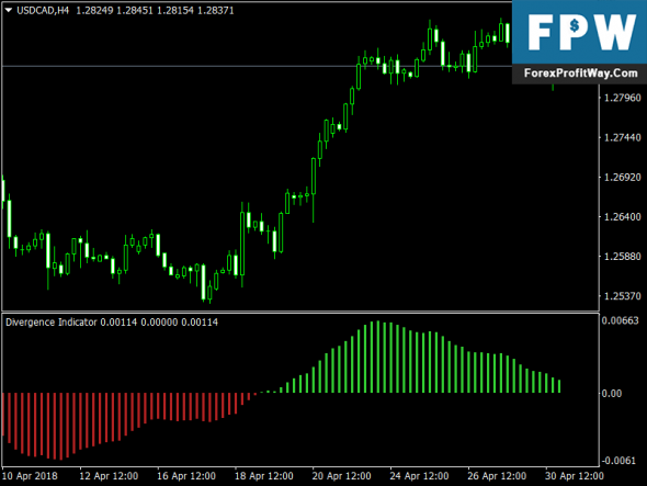 Download Divergence Solution Forex Indicator For Mt4