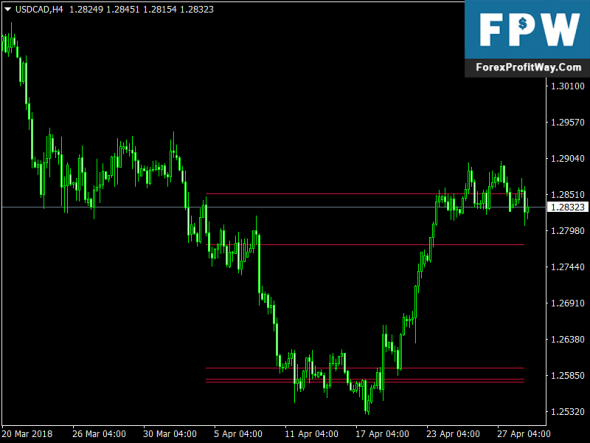 Download FibCluster Free Forex Indicator Mt4