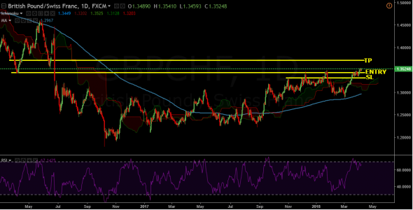 BUY GBP/CHF @ 1.3465 Swing Cool Trade!