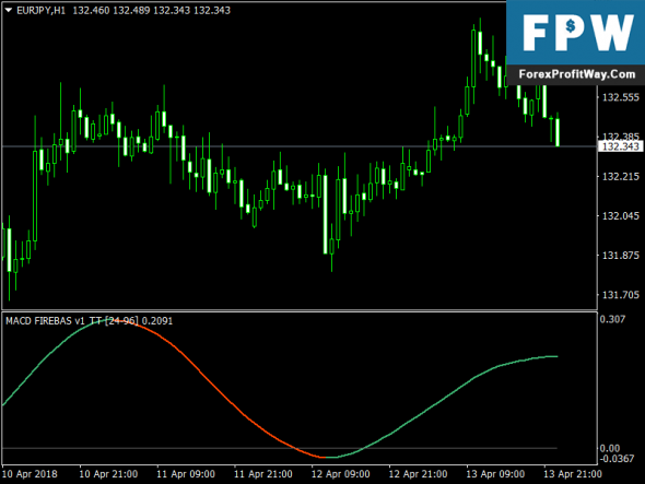 Download Macd Firebase V1 Forex Indicator Mt4