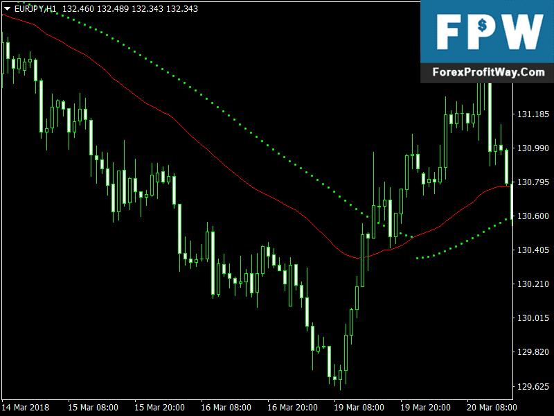 Forex alert indicator free download
