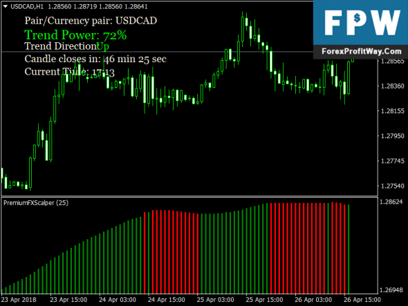 Download Premium Scalper Forex No Repaint Indicator For Mt4
