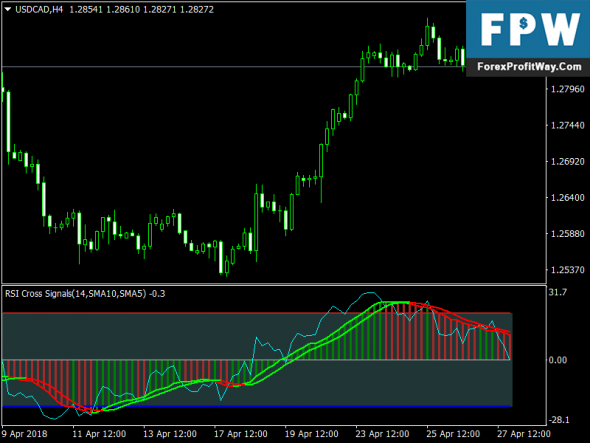 Download RSI Signal Forex Indicator for Mt4