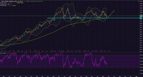 BUY $DIS At 99 [ Stock Market ]