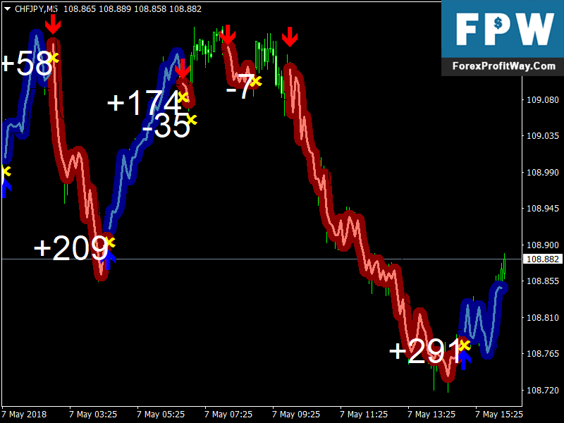 Scalping indicator forex factory
