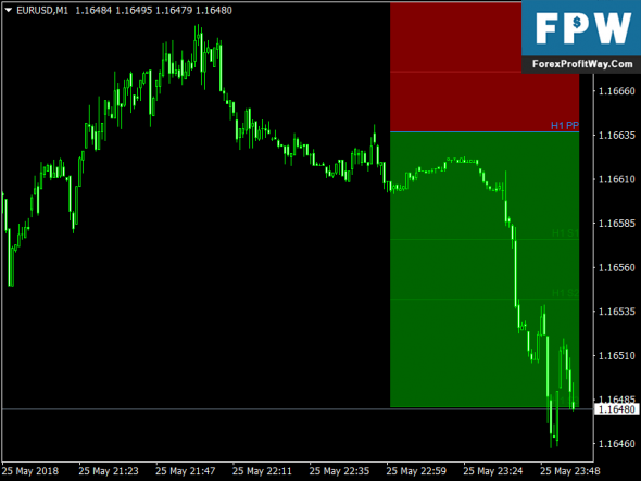 Download Hourly Pivot Points with Color Filling Forex Indicator Mt4
