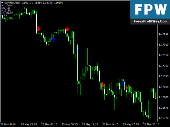 Download Identical Candles Free Forex Indicator Mt4