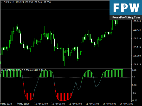 Download Ift Rsi (Alerts + Arrows) Free Forex Indicator For Mt4
