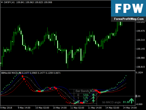 Download MACD BB Free Forex Indicator Mt4