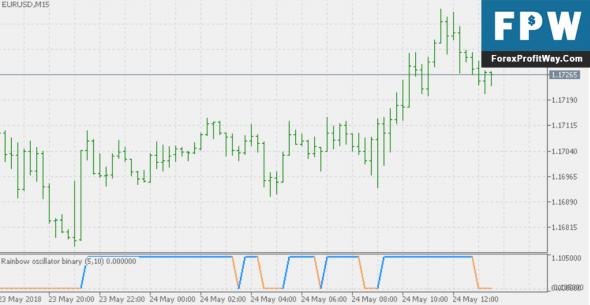 Download Rainbow Oscillator Binary Forex Indicator Mt5