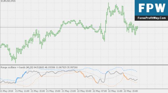 Download Range Oscillator + Bands Forex Indicator For Mt5