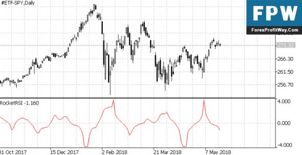 Download Rocket RSI Forex Indicator For MetaTrader 5