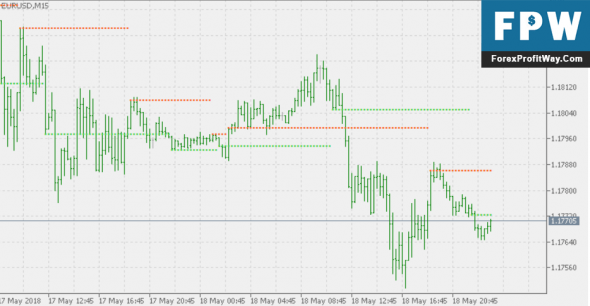 Free Download WPR Support Resistance Forex Indicator Mt5