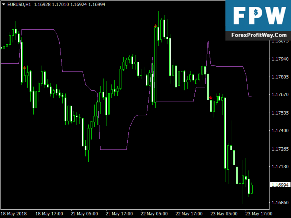 Free Download BDPC Percent Forex Mt4 Indicator