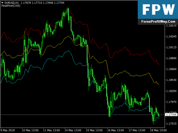 Free Download Float Pivot Mt4 Indicator