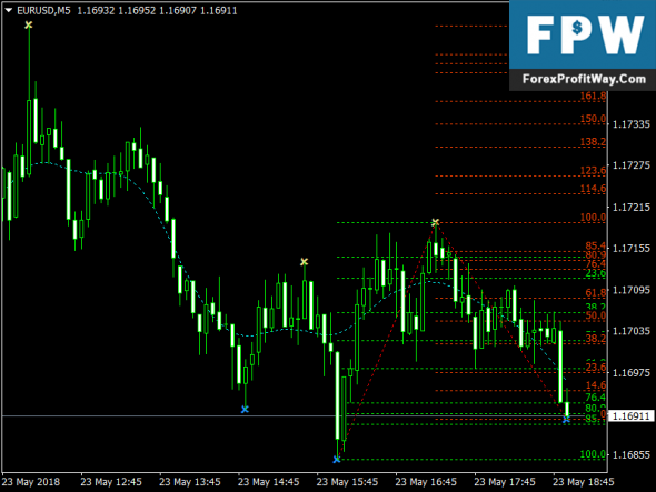 Download Gefibo Plug Forex Indicator Mt4