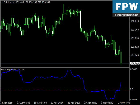 Download Hurst Exponent Free Forex Mt4 Indicator