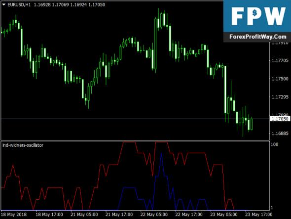 Download Ind-Widners Oscillator Forex Indicator Mt4