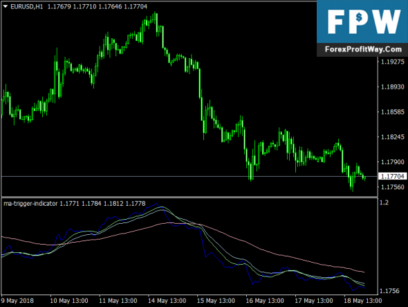 Download MA Trigger Forex Indicator For Mt4