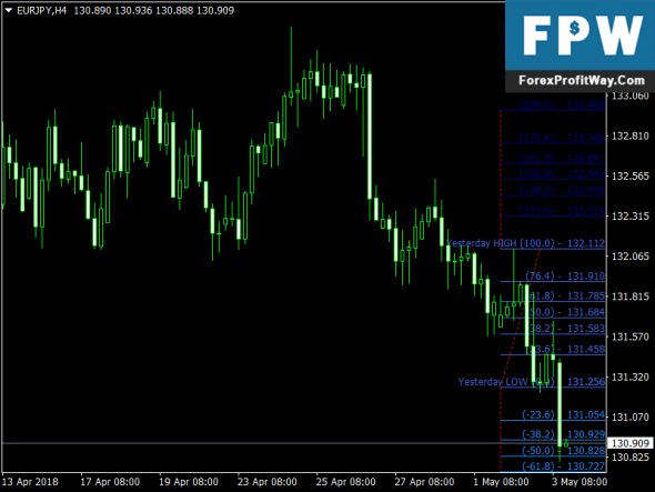 Download Spud Fibo Free Forex Indicator For Metatrader4