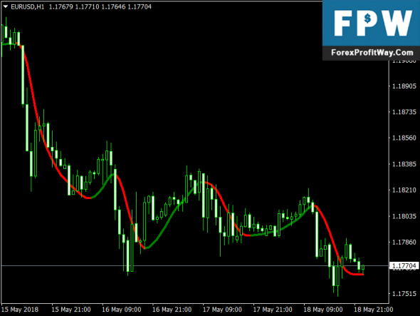 Download Trend Logic Free Mt4 Fx Indicator