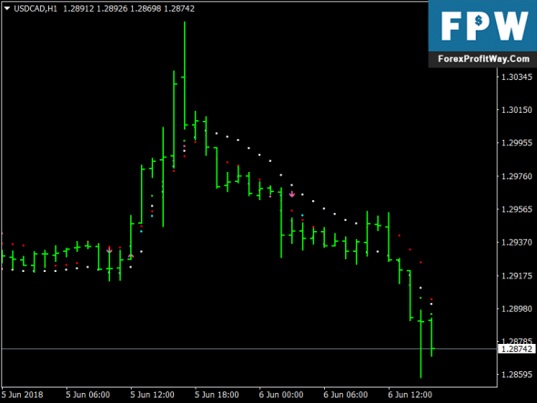 Download 10 Minute Trader Free Forex Indicator For Mt4