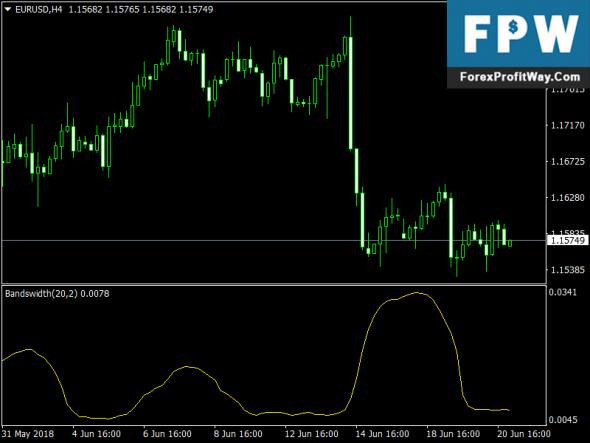 Free Download Bollinger Bandwidth Forex Indicator Mt4