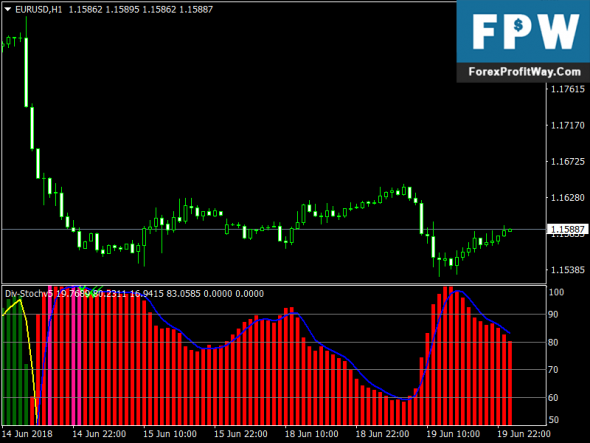 Download Div Stochv Free Forex Indicator Mt4