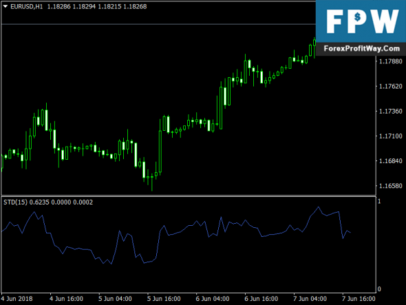 Download Simple Trend Detector Free Forex Indicator For Mt4