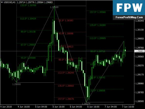 Download Gann SQ 9 Free Forex Indicator Mt4