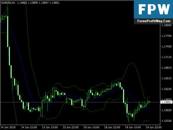 Free Download i-BBwith Fractdev Forex Indicator Mt4