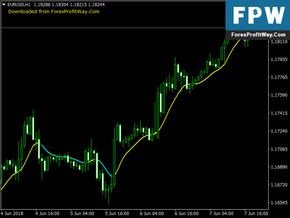 Download MA Heikin Free Forex Indicator For Mt4
