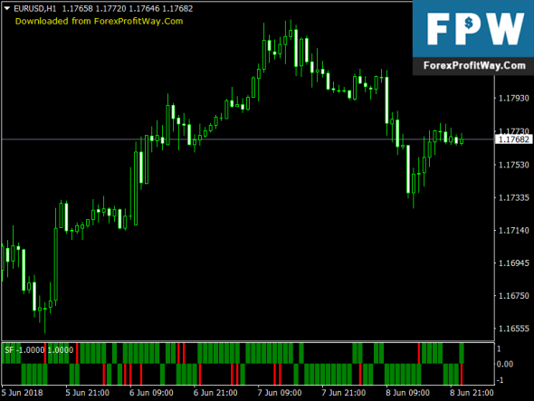 Download SF-6 (AM) Free Forex Mt4 Indicator