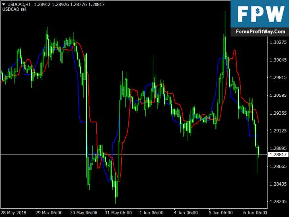 Download Trend Finder Free Forex Mt4 Indicator
