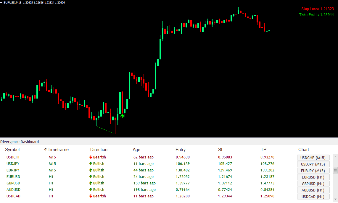 Day Trading Example