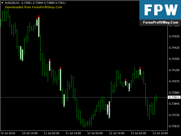 Free Download Fresh Scalping Indicator Forex Mt4 Indicator