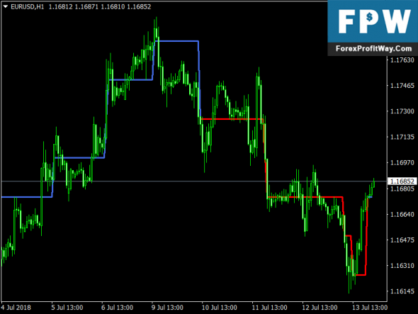 Download Super Aplex Chart Free Forex Mt4 Indicator