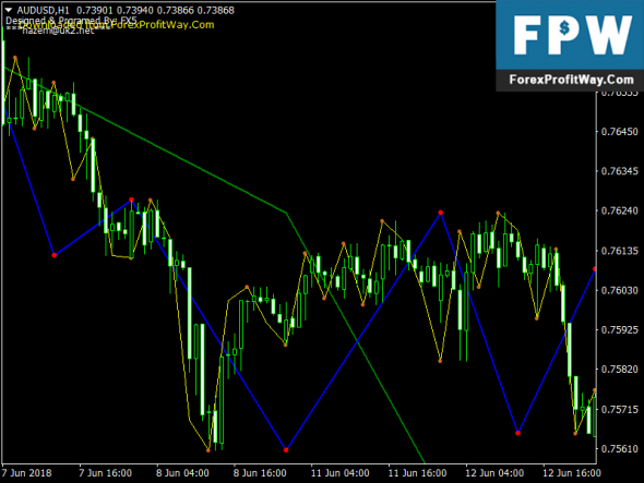 Download Fantom Elliot Wave Free Mt4 Forex Indicator