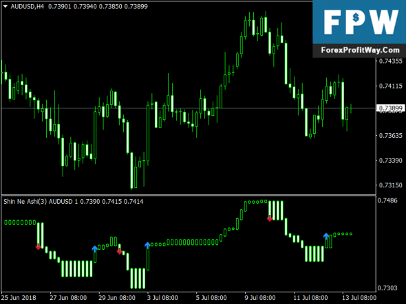 Download MiArrows Ashi Free Forex Mt4 Indicator