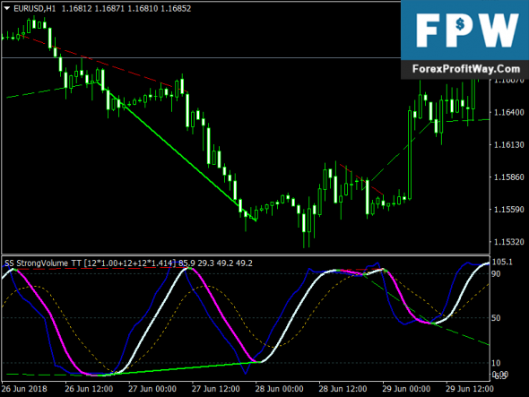 Download Free Forex Super Stochastic DA Mt4 Indicator
