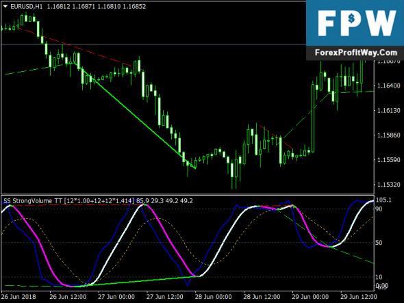 Download Free Forex Super Stochastic DA Mt4 Indicator