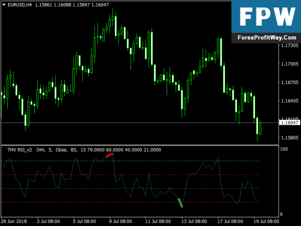 Free Download THV RSI Forex Mt4 Indicator