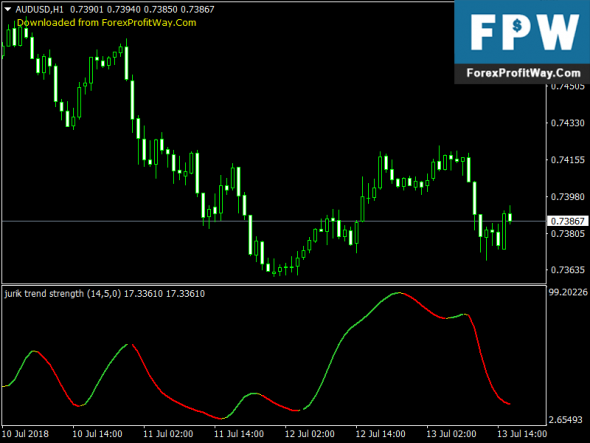 Free Download Prever Trend Strength Forex Mt4 Indicator