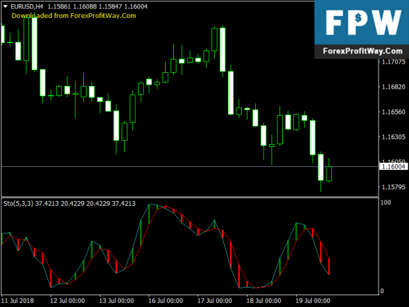 Free Download Stochshade Signals Forex Mt4 Indicator