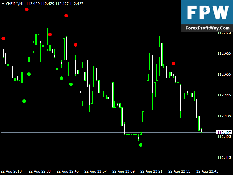 mt4 binary options signals